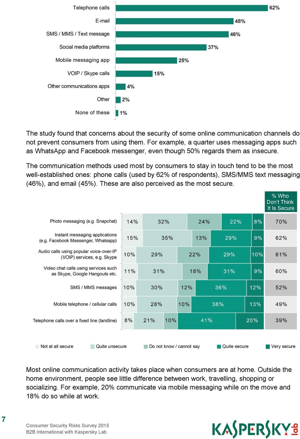 The communication methods used most by consumers to stay in touch tend to be the most well-established ones: phone calls (used by 62% of respondents), SMS/MMS text messaging (46%), and email
