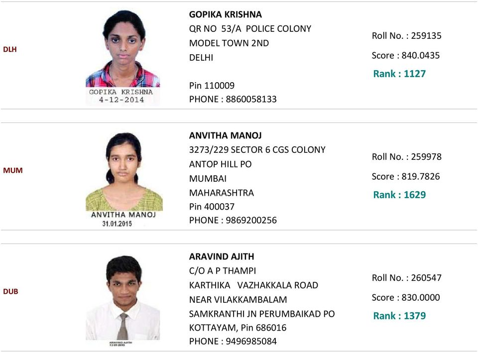 0435 Rank : 1127 MUM ANVITHA MANOJ 3273/229 SECTOR 6 CGS COLONY ANTOP HILL PO MUMBAI MAHARASHTRA Pin 400037 PHONE :