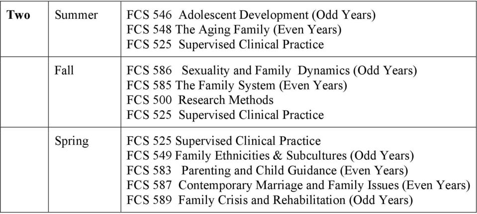 Supervised Clinical Practice FCS 525 Supervised Clinical Practice FCS 549 Family Ethnicities & Subcultures (Odd Years) FCS 583 Parenting
