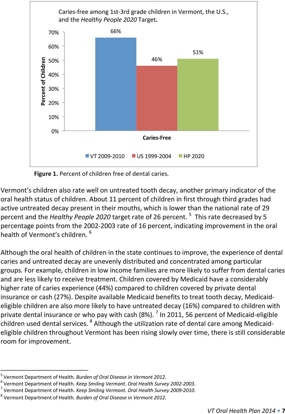 Vermont s children also rate well on untreated tooth decay, another primary indicator of the oral health status of children.