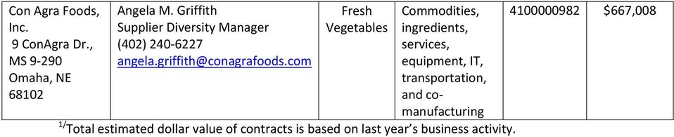 com Fresh Vegetables Commodities, ingredients, services, equipment, IT, transportation, and