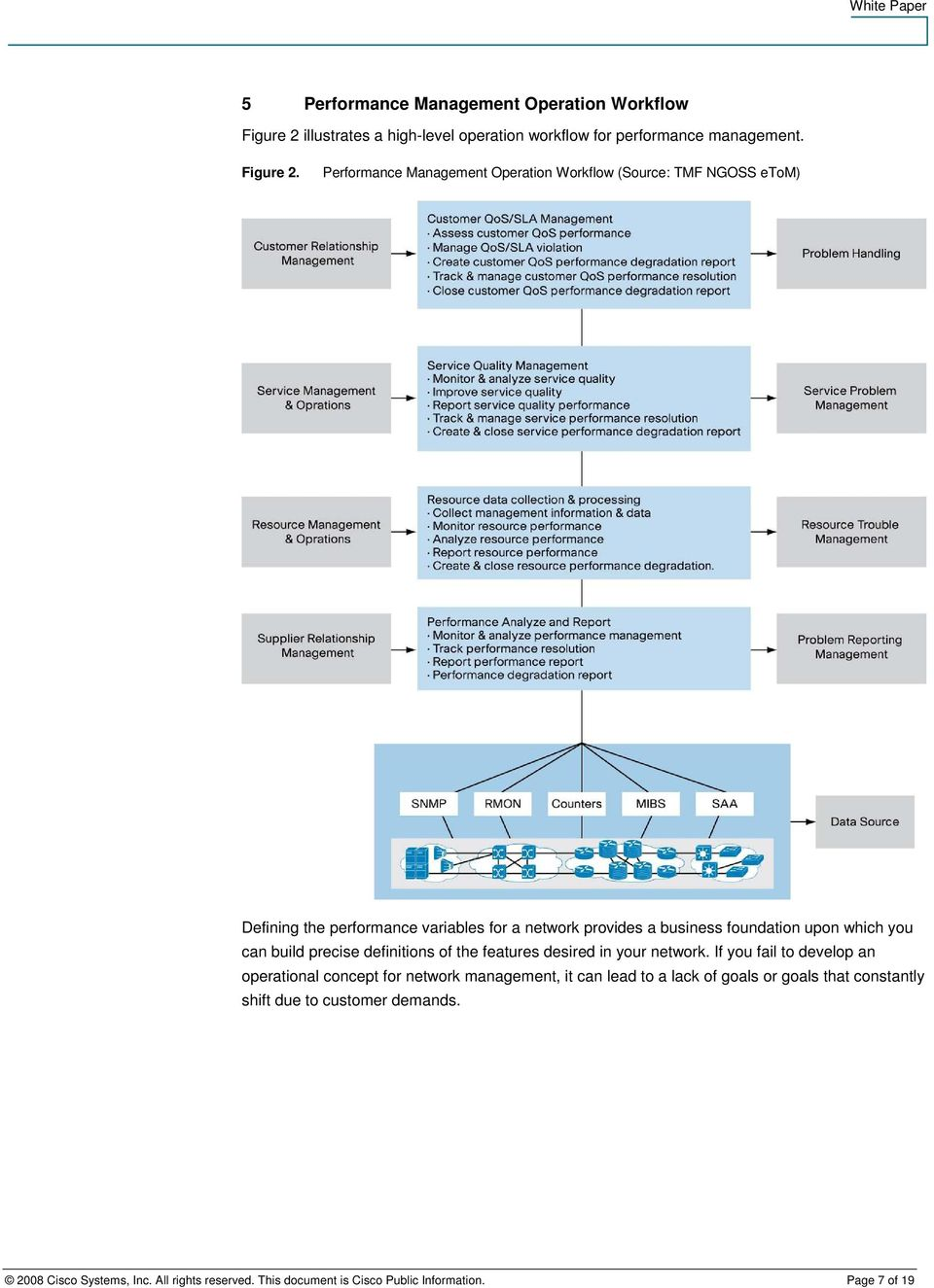 Performance Management Operation Workflow (Source: TMF NGOSS etom) Defining the performance variables for a network provides a business foundation upon