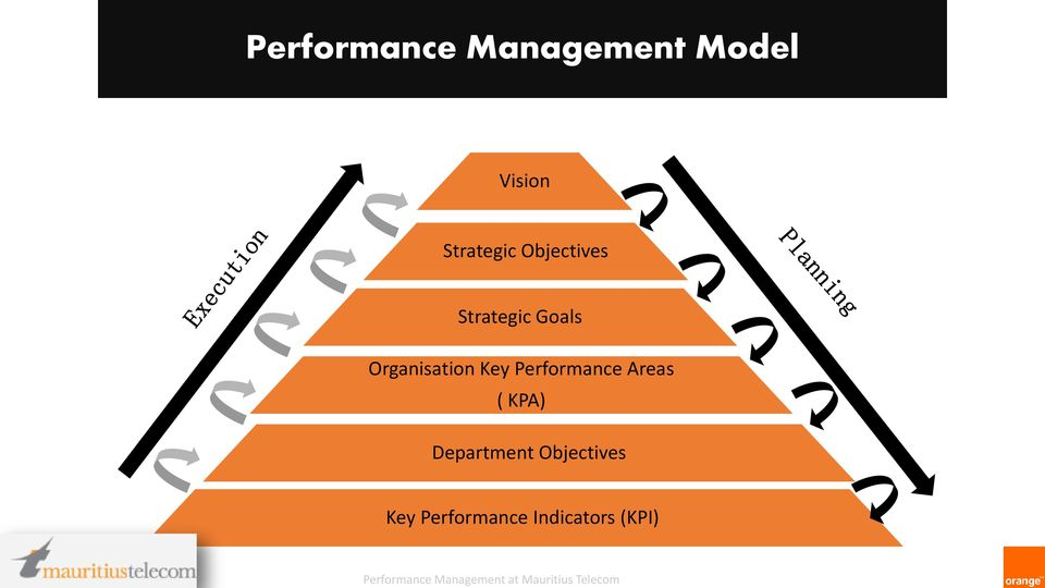 Organisation Key Performance Areas ( KPA)