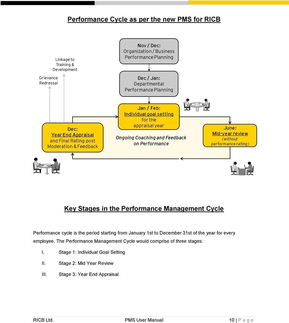 Mid-year review (without performance rating) Key Stages in the Performance Management Cycle Performance cycle is the period starting from January 1st to December 31st of the year for every