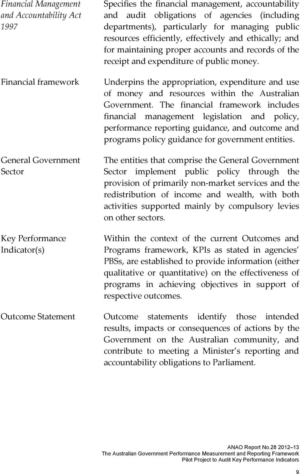 public money. Underpins the appropriation, expenditure and use of money and resources within the Australian Government.