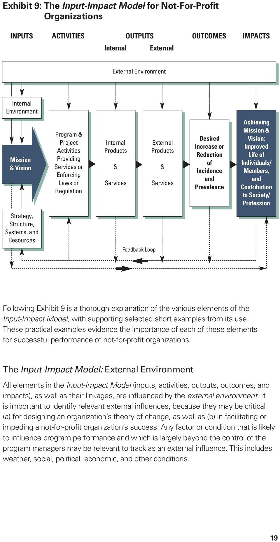 Mission & Vision: Improved Life of Individuals/ Members, and Contribution to Society/ Profession Strategy, Structure, Systems, and Resources Feedback Loop Following Exhibit 9 is a thorough