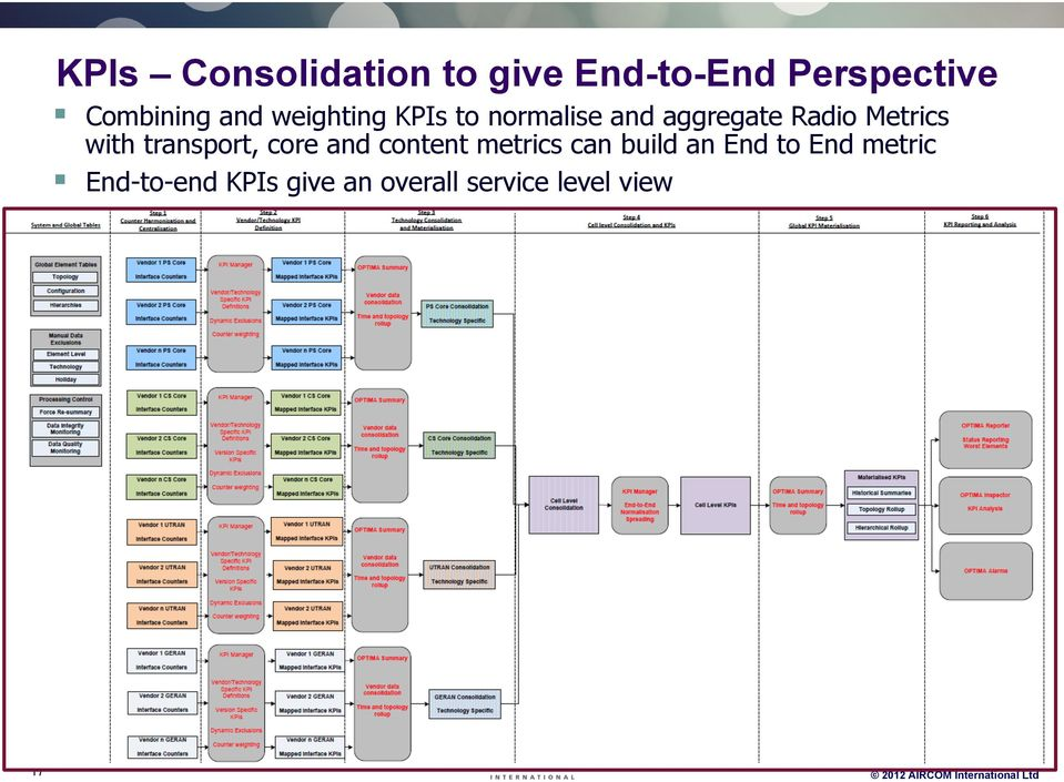 transport, core and content metrics can build an End to End metric