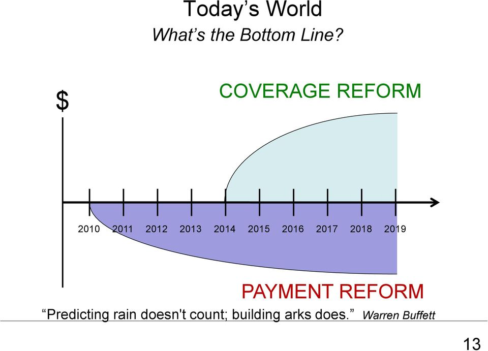 2016 2017 2018 2019 PAYMENT REFORM Predicting