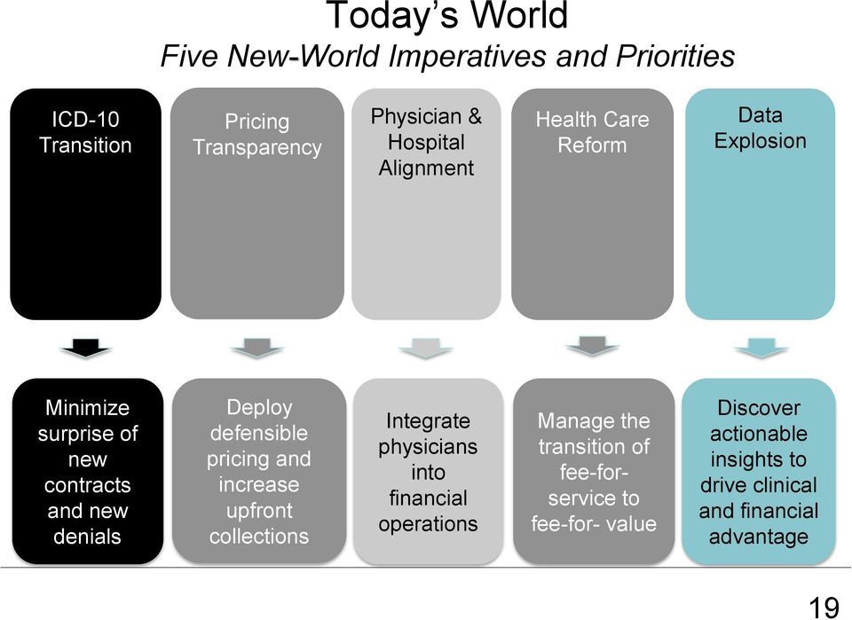 defensible pricing and increase upfront collections Integrate physicians into financial operations Manage the