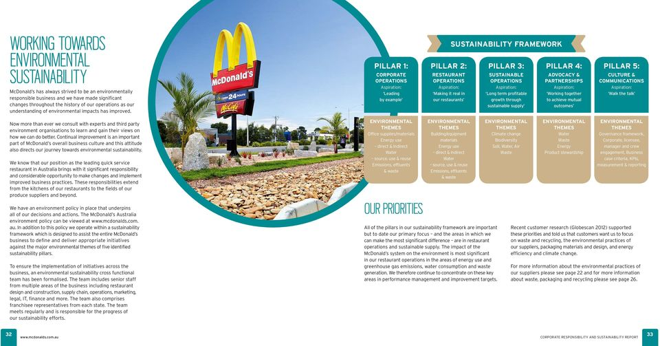 Pillar 1: corporate operations Aspiration: Leading by example Pillar 2: restaurant operations Aspiration: Making it real in our restaurants Sustainability framework Pillar 3: sustainable operations