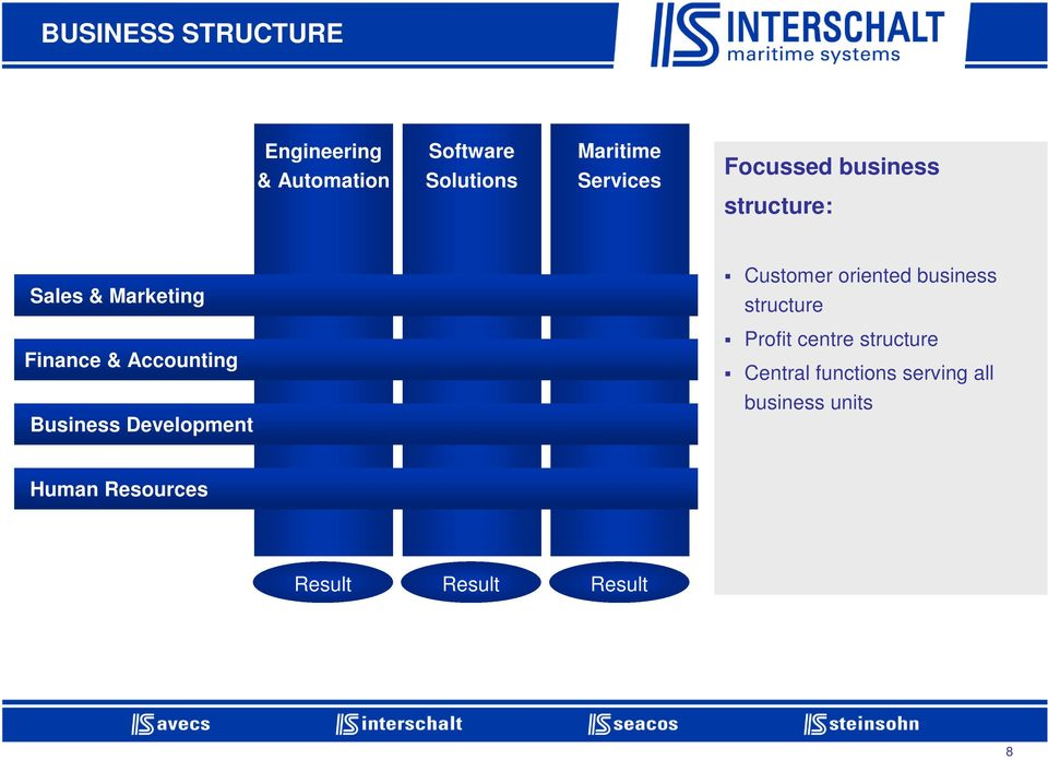 business structure Finance & Accounting Profit centre structure Central