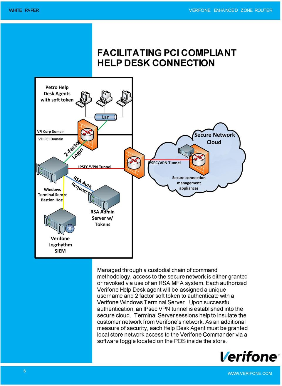 access to the secure network is either granted or revoked via use of an RSA MFA system.