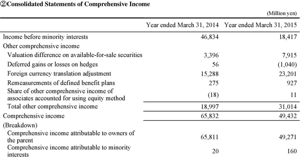 Remeasurements of defined benefit plans 275 927 Share of other comprehensive income of associates accounted for using equity method (18) 11 Total other comprehensive income