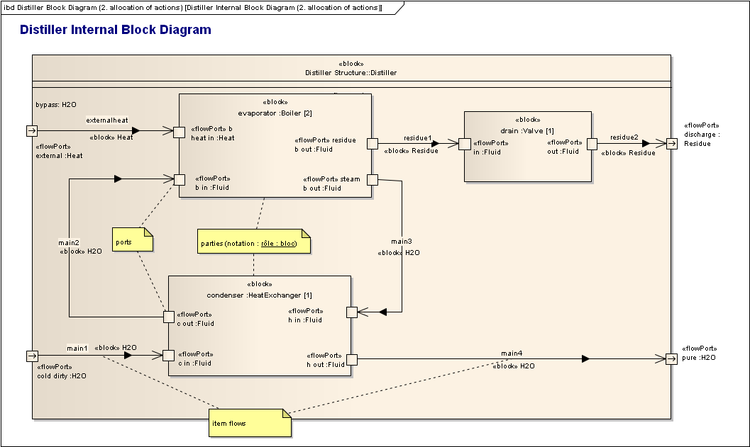 IBD - Internal Block Diagram The Internal Block Diagram or IBD provides the white box or internal view of a system block, and is usually instantiated from the Block Definition Diagram (BDD) to