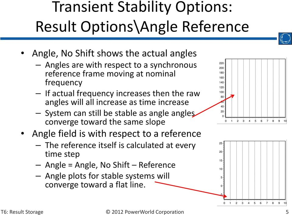 converge toward the same slope Angle field is with respect to a reference The reference itself is calculated at every time step Angle = Angle, No Shift Reference