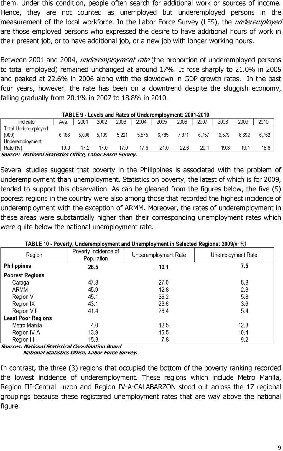 with longer working hours. Between 2001 and 2004, underemployment rate (the proportion of underemployed persons to total employed) remained unchanged at around 17%. It rose sharply to 21.