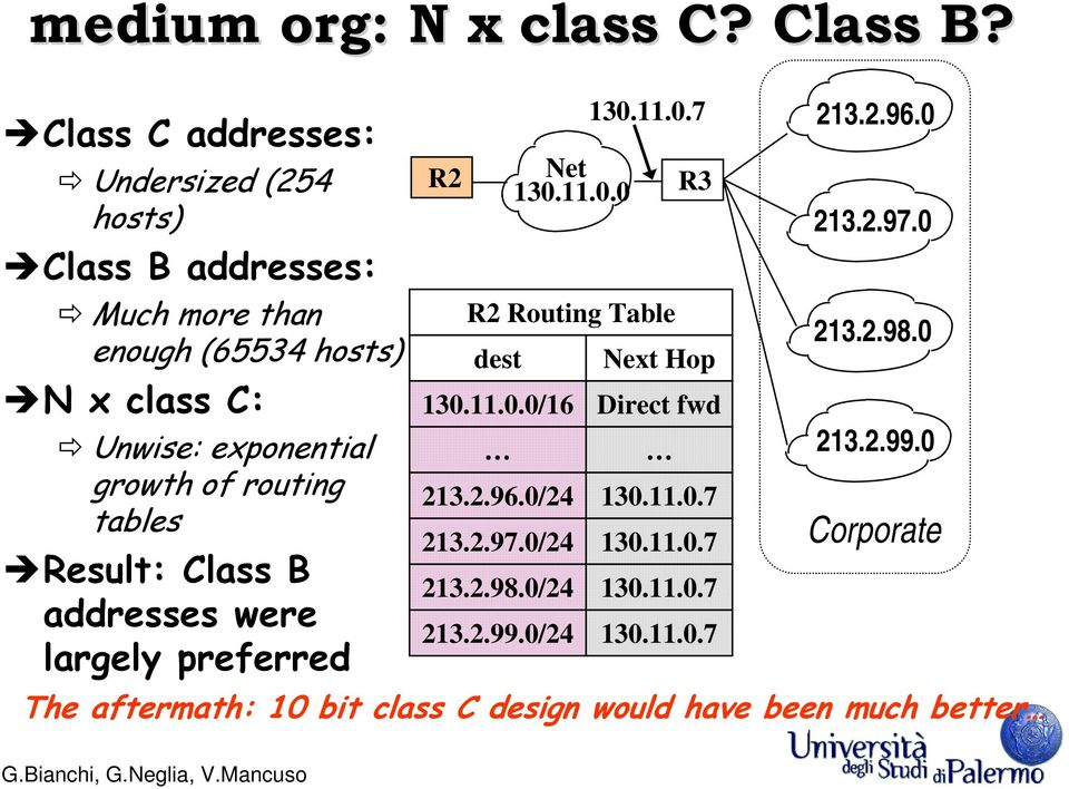 growth of routing tables Result: Class B addresses were largely preferred R2 Net 130.11.0.0 130.11.0.7 R2 Routing Table dest R3 Next Hop 130.