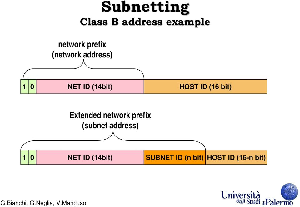 bit) Extended network prefix (subnet address) 1 0