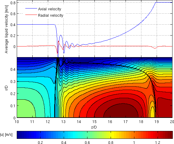 174 CHAPTER 7. RESULTS: FLOW WITH EVAPORATION Figure 7.14: Average liquid axial and radial velocity (above) defined in Eq. (7.4) and contours of the velocity field (below). elongated bubble regime.
