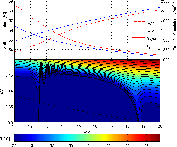 176 CHAPTER 7. RESULTS: FLOW WITH EVAPORATION Figure 7.16: Wall temperature and heat transfer coefficient (above) in the region occupied by the bubble.