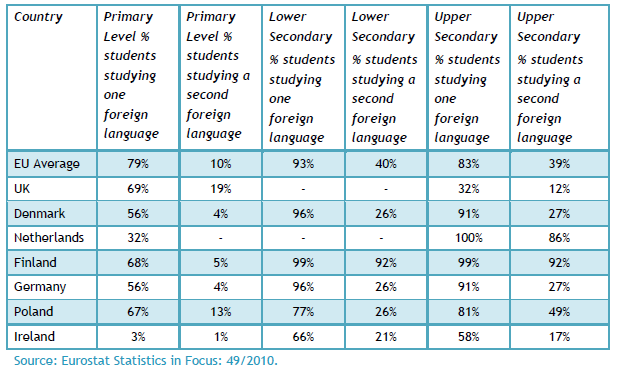 Percentage of children who study languages Ref: Key Skills for Enterprise to trade