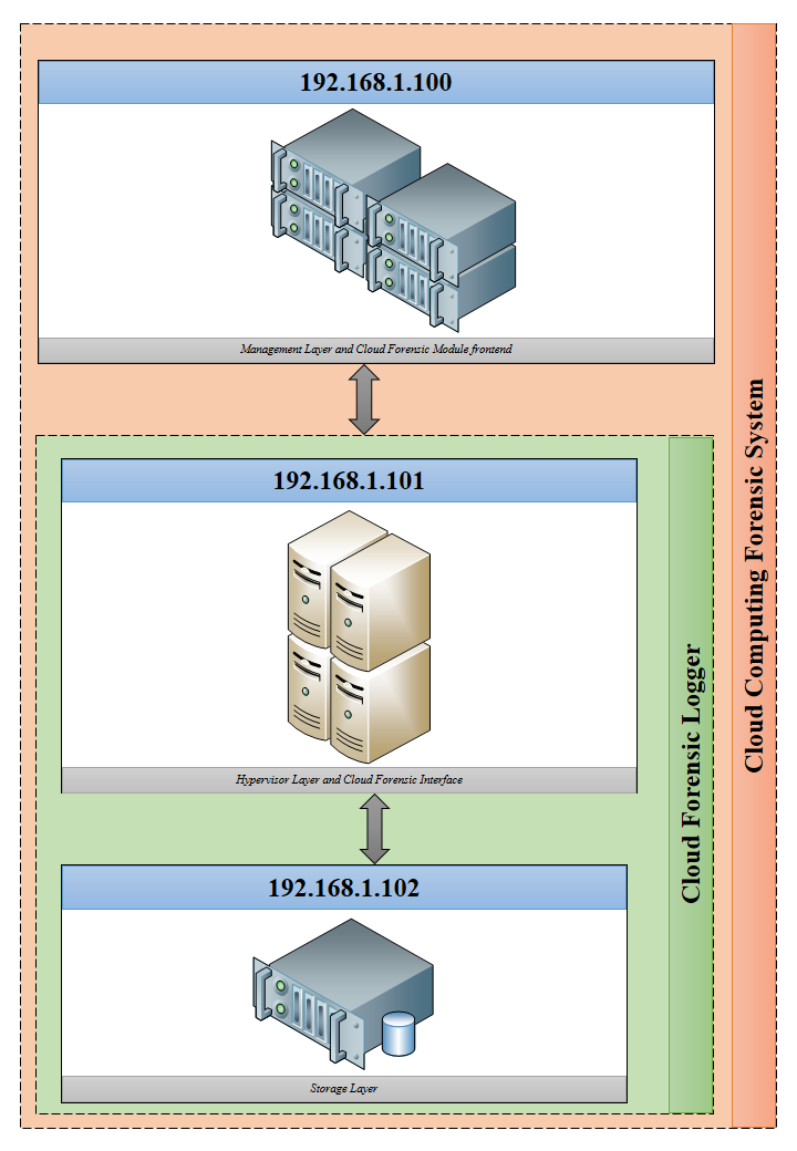 Logging for Cloud Computing Forensic Systems 227 Figure 4: Mapping modules to workstations. called Cloud Computing Forensic System, can also be ran all on one workstation.