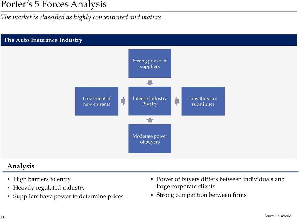 power of buyers Analysis High barriers to entry Heavily regulated industry Suppliers have power to determine prices