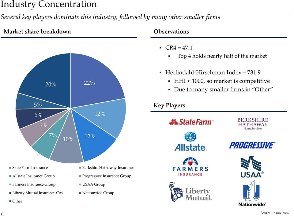 9 HHI < 1000, so market is competitive Due to many smaller firms in Other 5% 6% 6% 12% Key Players 7% 10% 12% State Farm Insurance