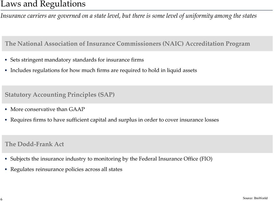 liquid assets Statutory Accounting Principles (SAP) More conservative than GAAP Requires firms to have sufficient capital and surplus in order to cover insurance
