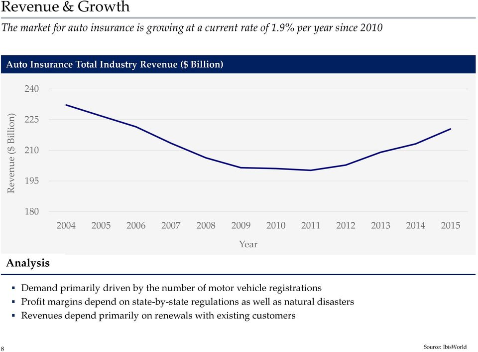 2010 2011 2012 2013 2014 2015 Year Analysis Demand primarily driven by the number of motor vehicle registrations Profit