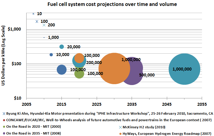 volume and the associated cost in $/kwe of the fuel cell.