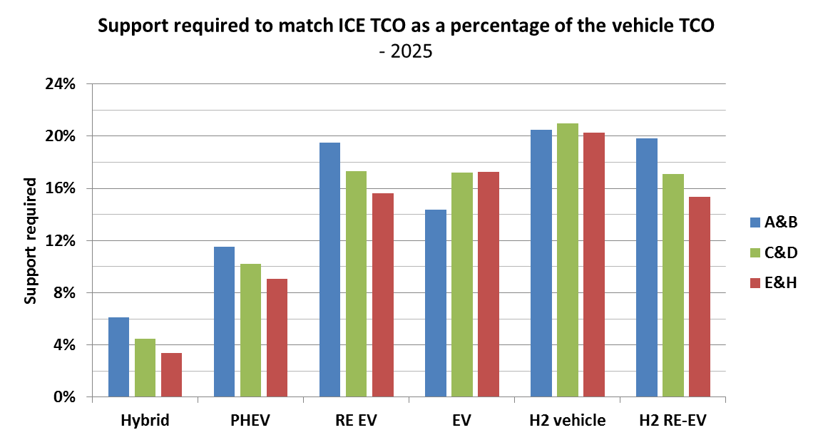 Figure 27 - Support required for alternative vehicles to make their TCO comparable to the ICE vehicles as a percentage of the TCO of the alternative vehicle.