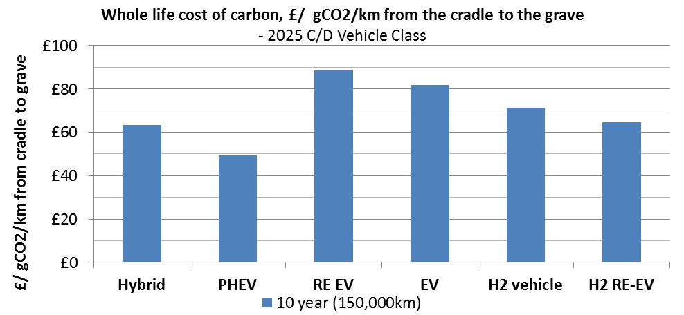 9.3 Whole life cost of CO 2 Using the required subsidy to equalise the alternative vehicle TCO to ICE TCO and the difference in gco 2 /km of the lifecycle emissions the whole life cost of carbon can