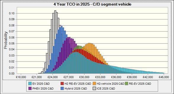 1.3 Results Our analysis shows that low carbon cars make substantial progress in bridging the current cost gap between 2010 and 2030.