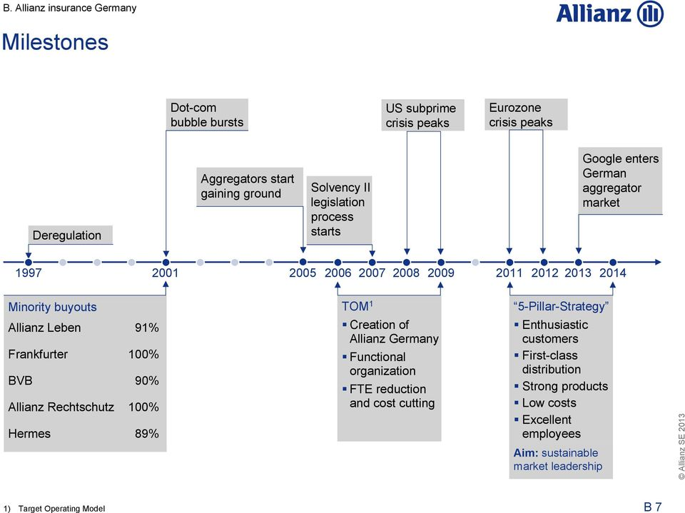 5-Pillar-Strategy Allianz Leben 91% Frankfurter 100% BVB 90% Allianz Rechtschutz 100% Hermes 89% Creation of Allianz Germany Functional organization FTE reduction