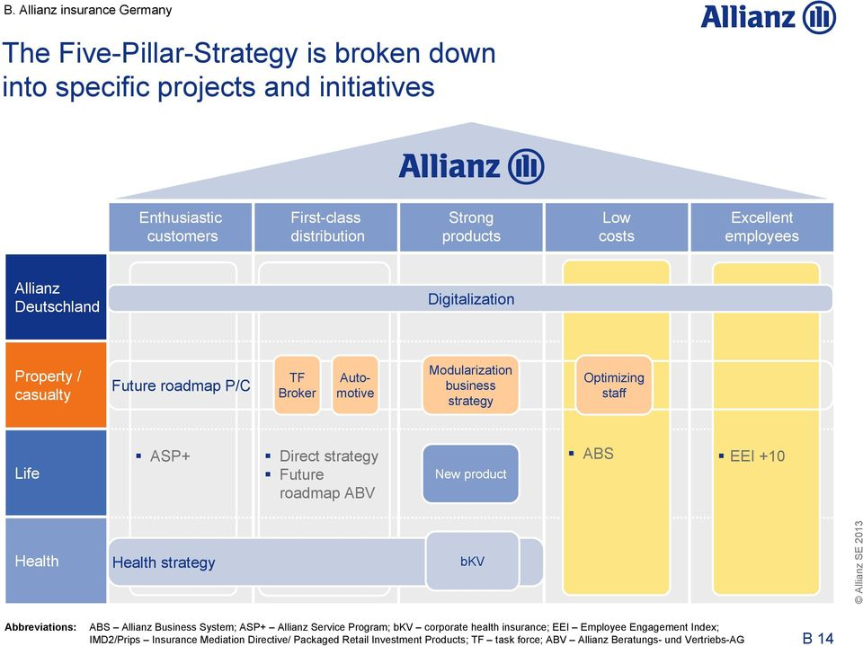 ASP+ Direct strategy Future roadmap ABV New product ABS EEI +10 Health Health strategy bkv Abbreviations: ABS Allianz Business System; ASP+ Allianz Service Program; bkv corporate