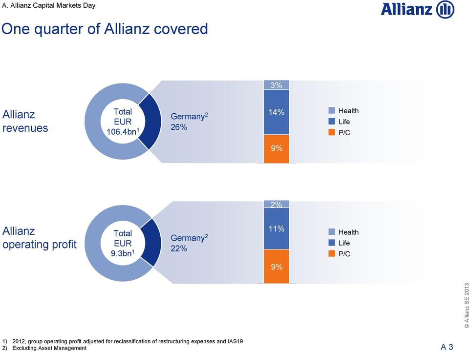 4bn 1 Germany 2 26% 14% Health Life P/C 9% 2% Allianz operating profit Total EUR 9.