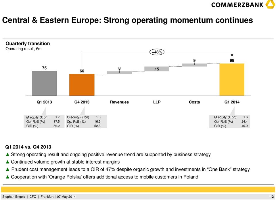 Q4 Strong operating result and ongoing positive revenue trend are supported by business strategy Continued volume growth at stable interest margins Prudent cost