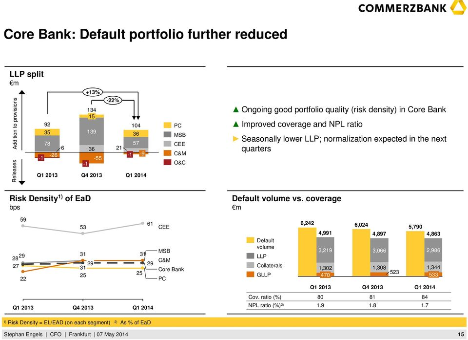 of EaD bps Default volume vs.