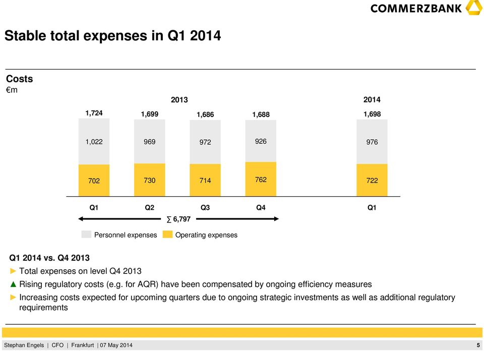Q4 Total expenses on level Q4 Rising