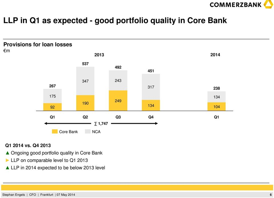 104 Q2 Q3 Q4 1,747 Core Bank NCA 2014 vs.