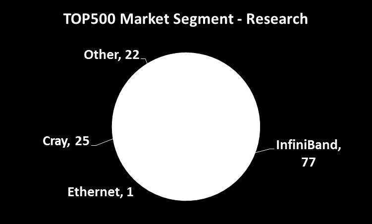 TOP500: Market Segments InfiniBand Accelerates 62% of HPC Research Systems InfiniBand Accelerates 80% of HPC Academic Systems InfiniBand