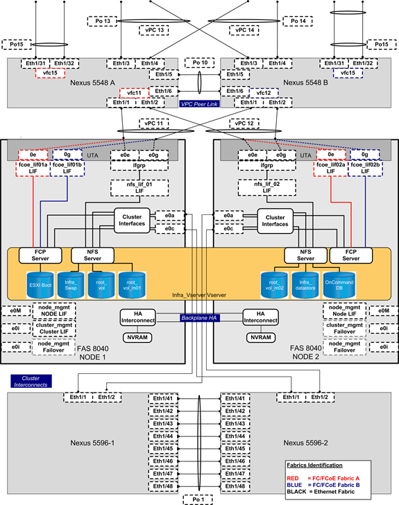 "Figure 16 FlexPod: Discrete Uplink Design: Nexus 5500 and NetApp Storage Focus vpc requires a ""peer link"" which is documented as port channel 10 in this diagram."