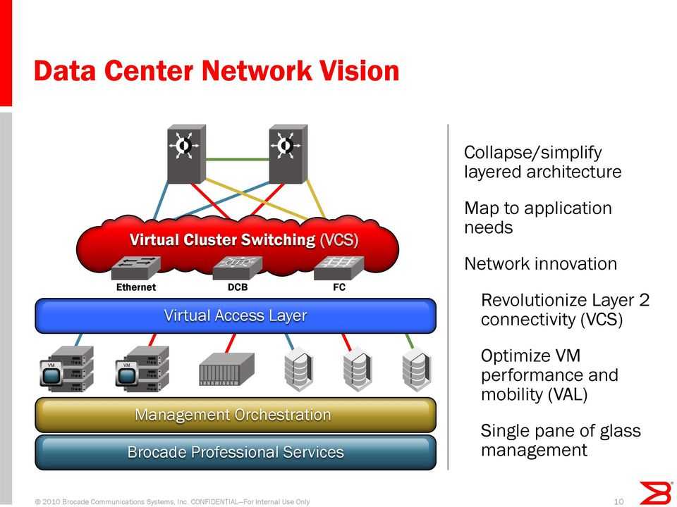 application needs Network innovation Revolutionize Layer 2 connectivity (VCS) Optimize VM performance and