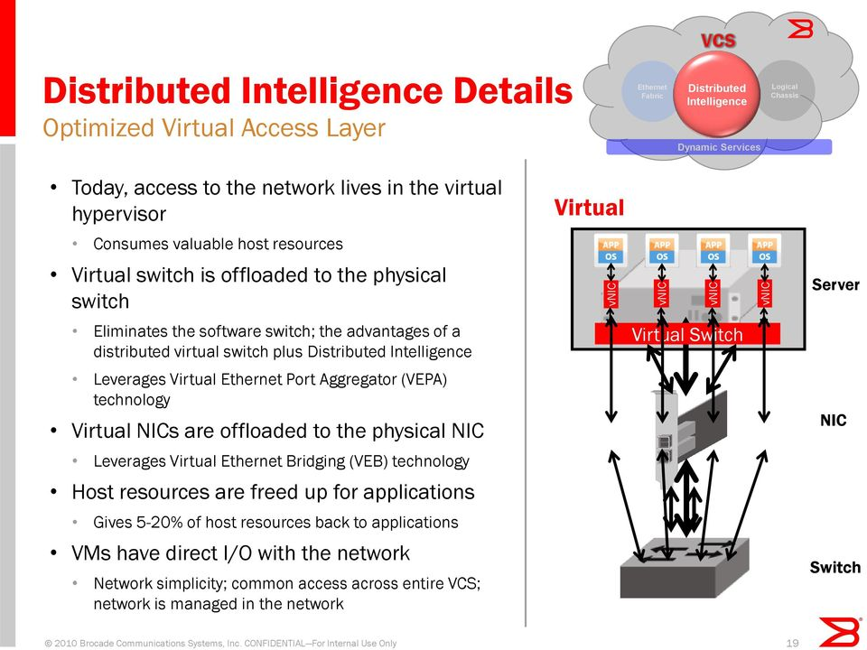 switch plus Distributed Intelligence Virtual Switch Leverages Virtual Ethernet Port Aggregator (VEPA) technology Virtual NICs are offloaded to the physical NIC NIC Leverages Virtual Ethernet Bridging