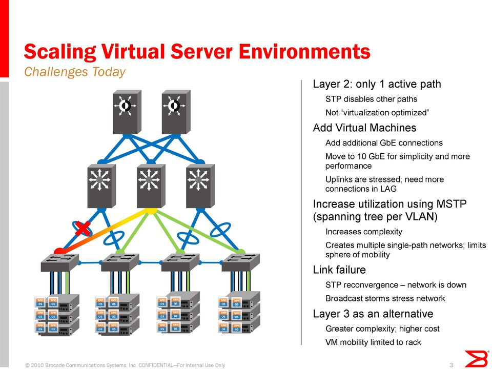 (spanning tree per VLAN) Increases complexity Creates multiple single-path networks; limits sphere of mobility Link failure STP reconvergence network is down Broadcast