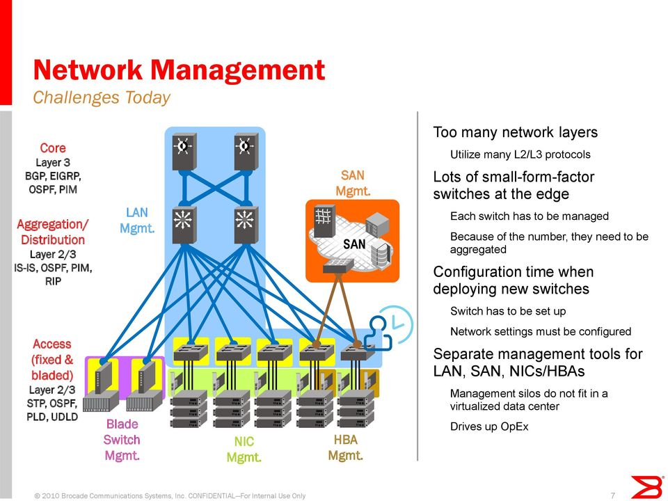 Configuration time when deploying new switches Switch has to be set up Access (fixed & bladed) Layer 2/3 STP, OSPF, PLD, UDLD Blade Switch Mgmt. NIC Mgmt. HBA Mgmt.