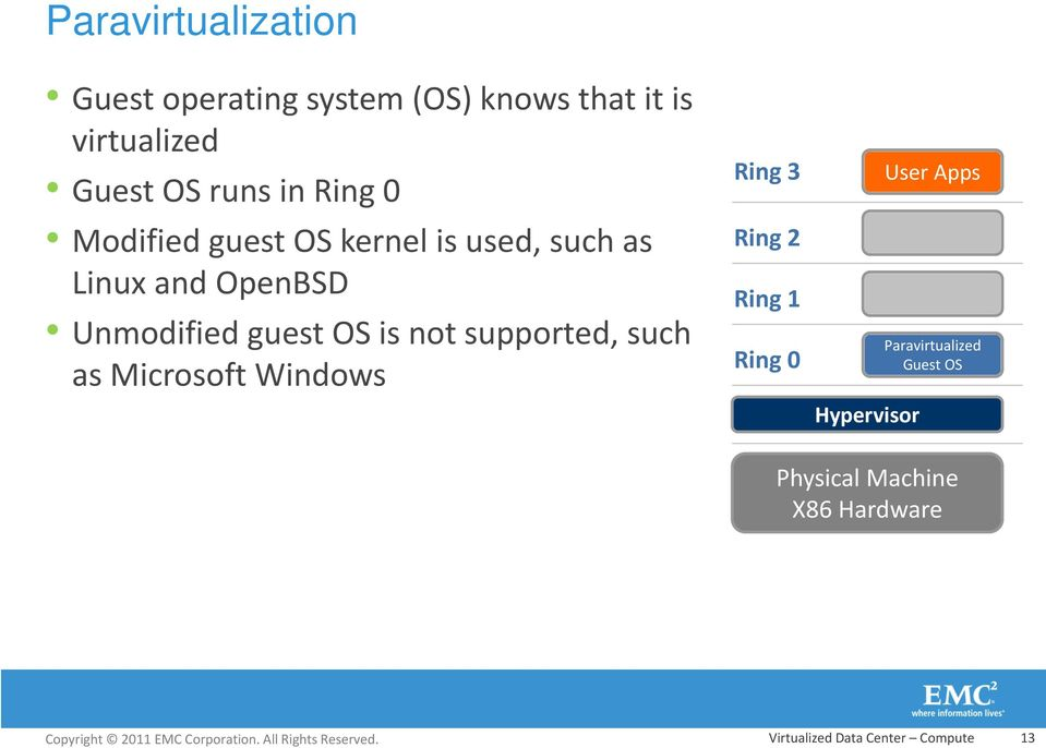 is not supported, such as Microsoft Windows Ring 3 Ring 2 Ring 1 Ring 0 Hypervisor User