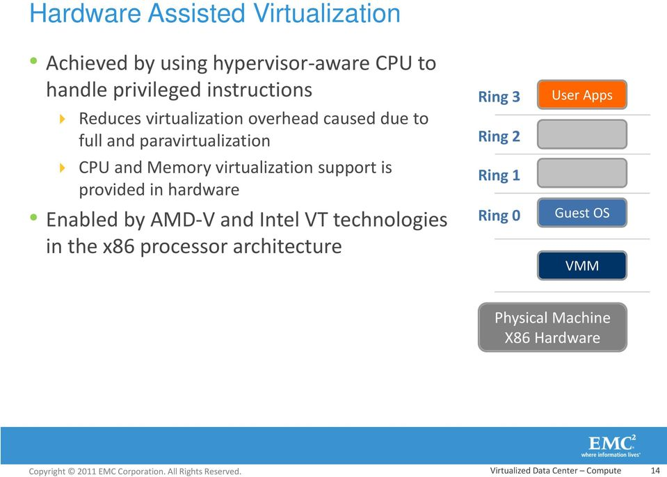 support is provided in hardware Enabled by AMD-V and Intel VT technologies in the x86 processor architecture