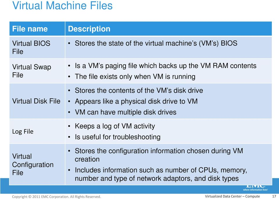 Appears like a physical disk drive to VM VM can have multiple disk drives Keeps a log of VM activity Is useful for troubleshooting Stores the configuration